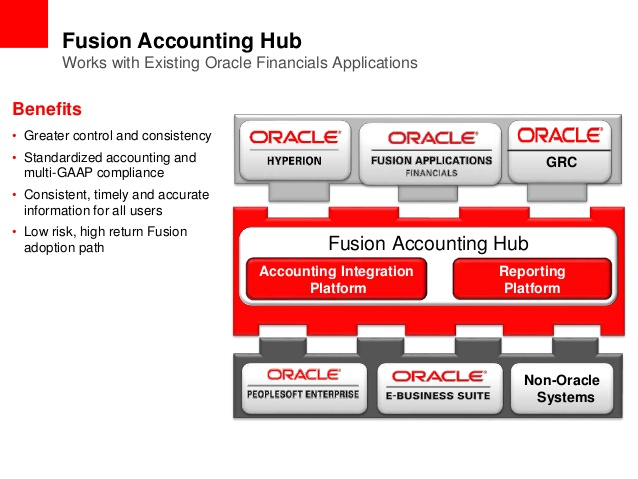 Oracle Fusion Applications St Tech Inc